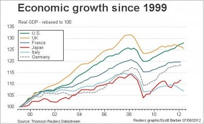 Economic-growth-since-1999