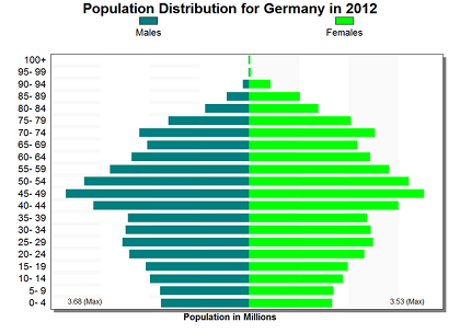 age-gender-distribution-germany
