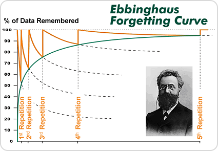 forgetting_curve_ebbinghaus