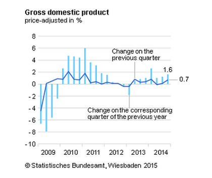 german-domestic-product