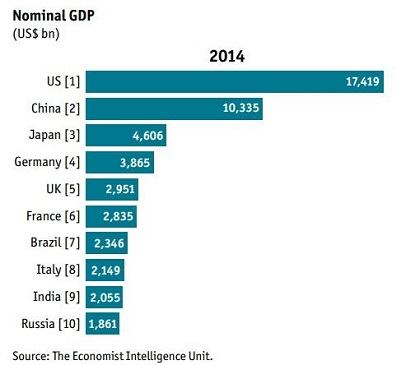 national-gdp-2014