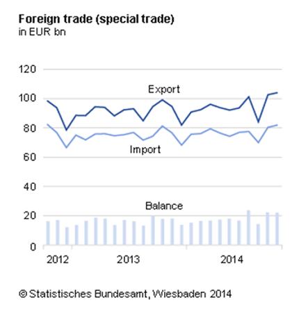 german-foreign-trade