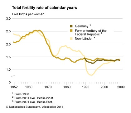germany_fertility_rate