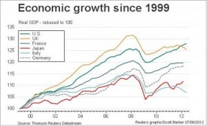 Germany in the World Economy