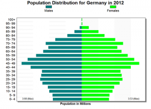 Age-Gender Distribution in Germany