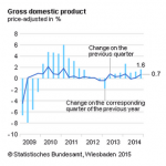 The Domestic Economy of Germany