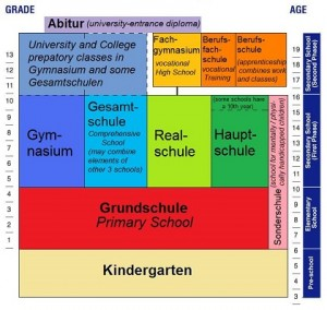 Elementary and Primary Education in Germany