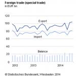 German International Economic Relations