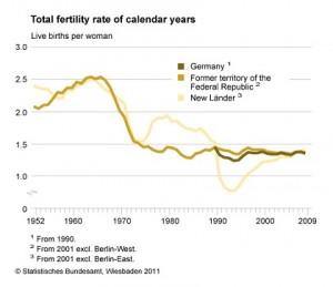 Fertility in Germany