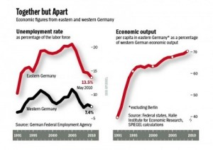 Impact of Unification on German Economy