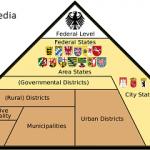 Federalism in Germany