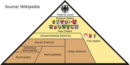 Federalism-in-Germany